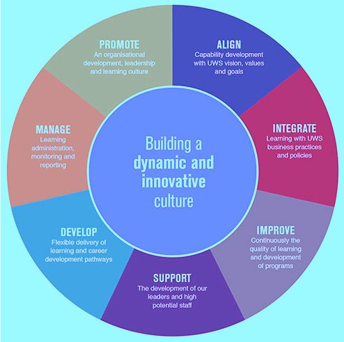Challenge in Building and maintaining the Culture