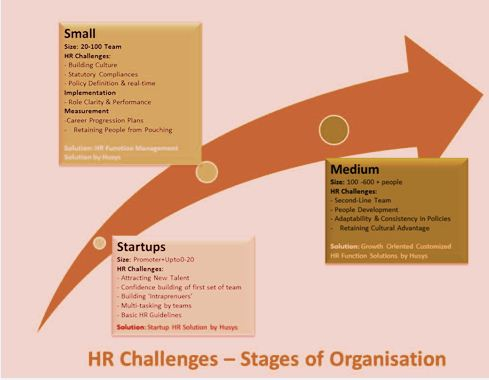 HR Challenges Faced by a Startup