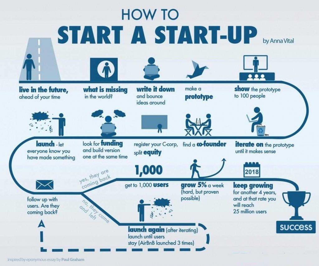 How do Start-ups Work
