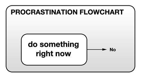 showing the mindset of people about procrastination