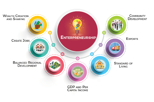 successful startups in India, 5 most important skills a new entrepreneur should acquire
